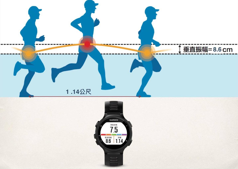 垂直振幅是指每一步身體重心上下振盪的幅度