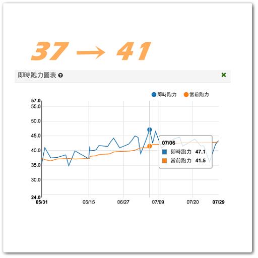 【案例分析】練慢跑6週後,當前跑力從37進步到41